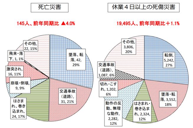 令和2年事故の型別労働災害発生状況(4月速報値)