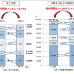 平成 29 年における労働災害発生状況(11 月末速報)20180102