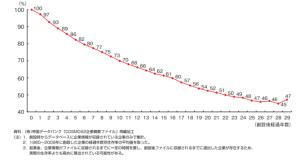 企業生存率20180114
