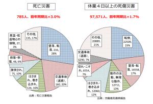 平成 29 年における労働災害発生状況(11 月末速報)②20180102