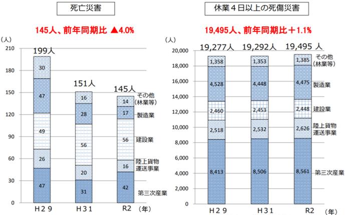 令和2年労働災害発生状況(4月速報値)