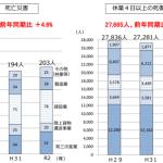 令和2年労働災害発生状況(5月速報値)①